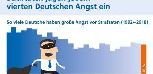 Straftaten jagen jedem vierten Deutschen Angst ein