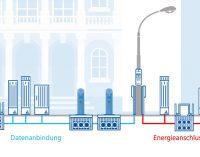 Light + Building 2020: Innovative Infrastrukturlösungen für die Smart City