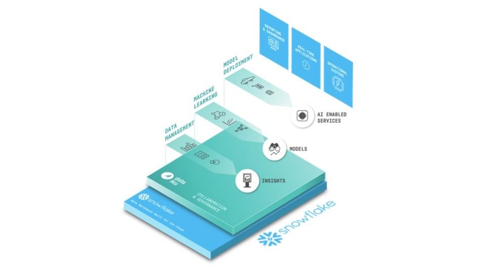 Data Science Projekte lassen sich mit Dataiku und Snowflake einfach und schnell bauen und skalieren.