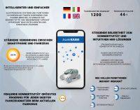 Intelligenter und einfacher: Neue Studie zeigt wachsende Bedeutung von Konnektivität und intuitiven Bedienoberflächen im Fahrzeug