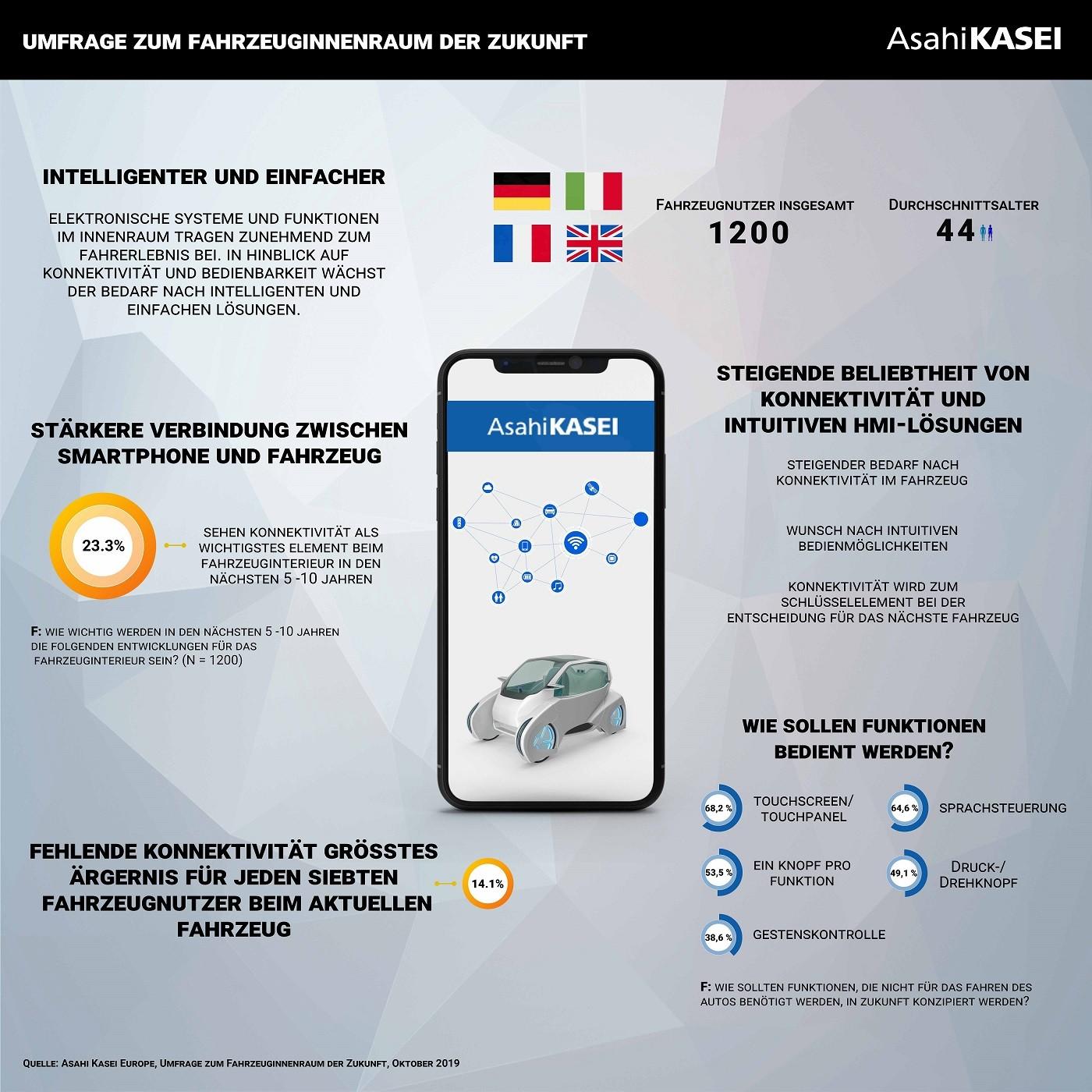 Wachsende Bedeutung von Konnektivität und intuitiven Bedienoberflächen im Fahrzeug