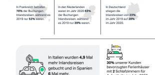 Kontinuität bei Buchungstrends 2021: Belvilla verzeichnet steigende Zahlen bei der Buchung von Ferienhäusern und bei Inlandsreisen
