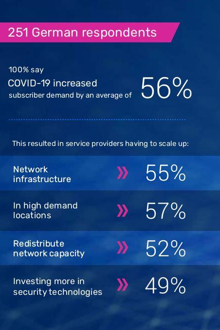 Deutsche Service Provider verzeichnen massiven Nachfrageanstieg