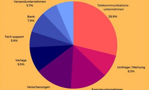 tellows Jahresbericht deckt auf: Diese Branchen riefen 2020 die meisten Deutschen an