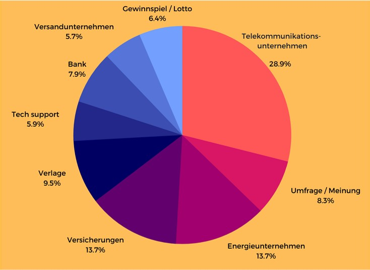Top Branchen Deutschland