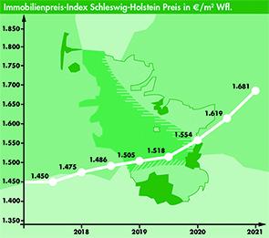 Immobilienbarometer OTTO STÖBEN GmbH, Marktbericht I 2021