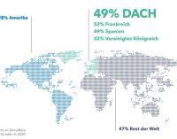 Ein Jahr Lockdown – DocuWare Cloud-Lösungen stark gefragt