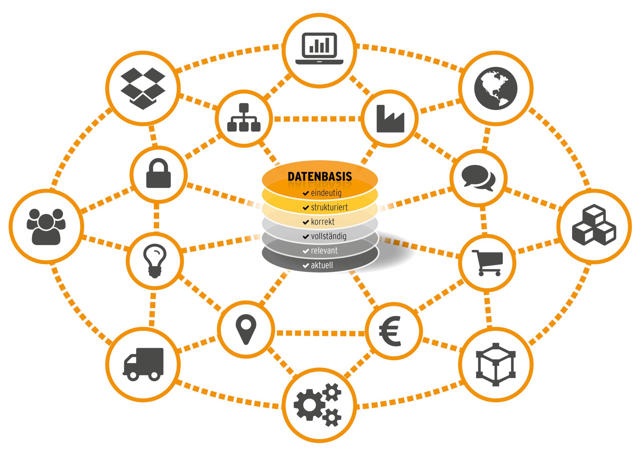 Eine solide Datenbasis bildet die Grundlage für Digitalisierungsschritte