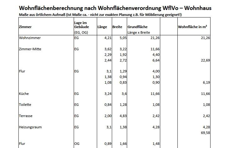 Wohnflächenberechnung tabellarisch