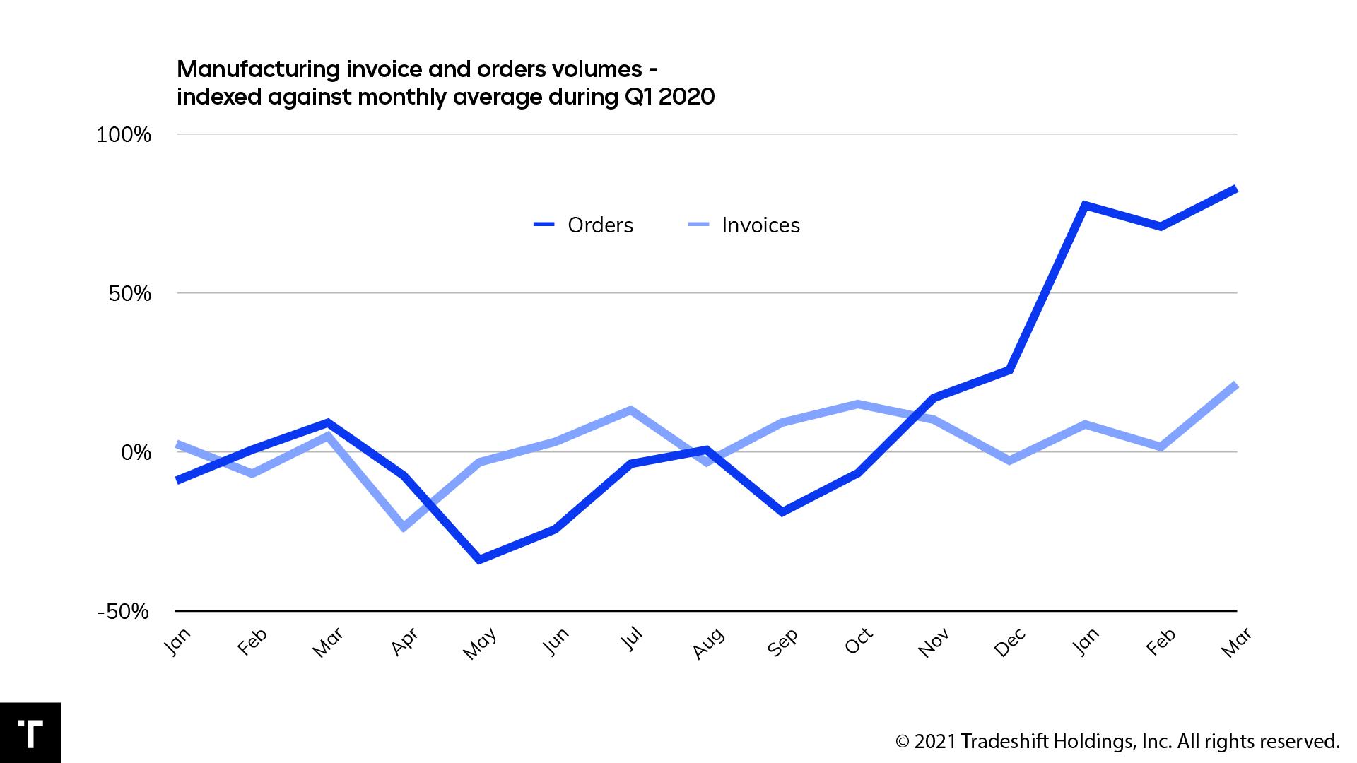 Auftragsvolumen der Hersteller wuchs um 80 Prozent, Rechnungsvolumina nur um 20 Prozent