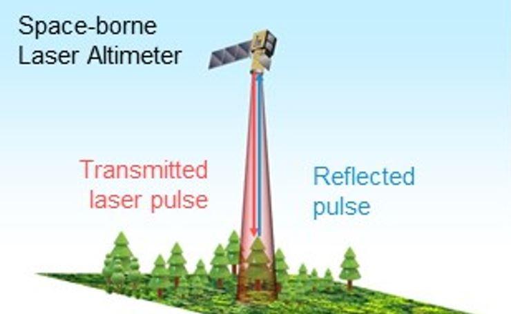 Weltraumgestützter Laser-Höhenmesser - rot: übertragene Laser-Impulse   blau: reflektierte Impulse