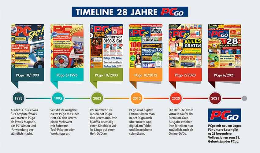 In den 28 Jahren Erfolgsgeschichte hat sich die PCgo stetig weiterentwickelt und verbessert.