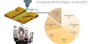 """Vom CAD/CAM-Anwender zum """"Prozessgestalter"""""""