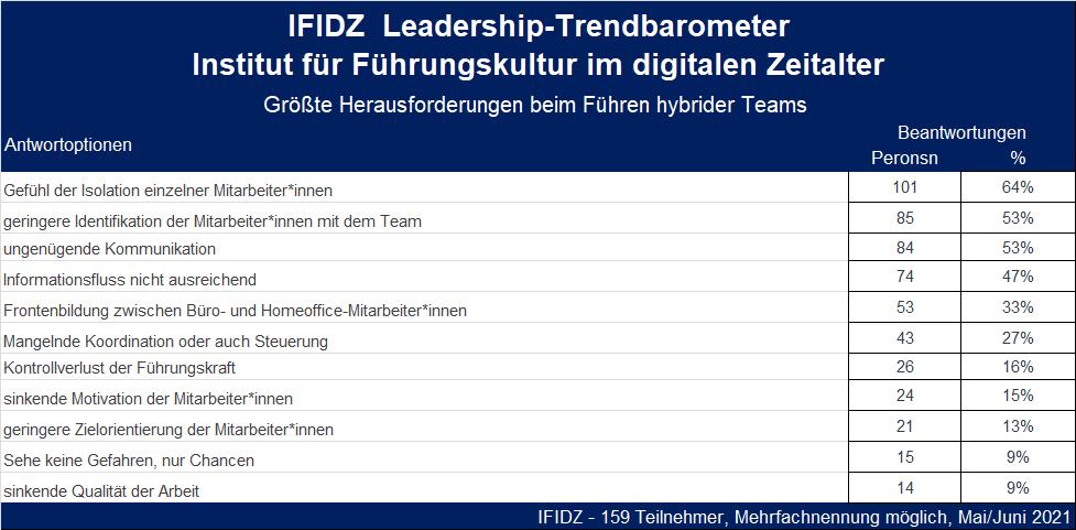 IFIDZ-Leadership-Trendbarometer, Juni 2021