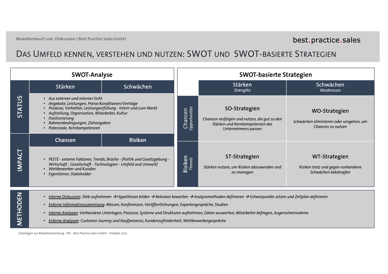 SWOT und SWOT-basierte Strategien im Überblick