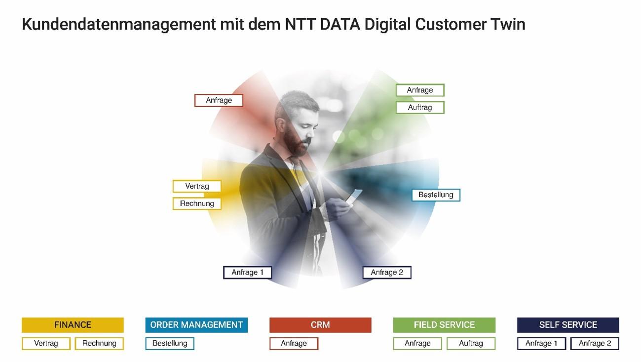 Kundendatenmanagement mit dem NTT DATA Digital Customer Twin