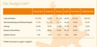 Europäer haben Lust auf neuen Sicht- und Sonnenschutz