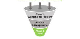 Die 3 Phasen der Kaufentscheidung