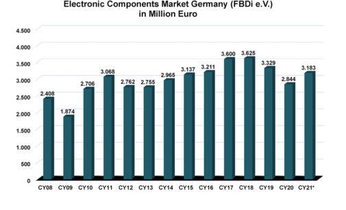 Deutsche Bauelemente-Distribution in Q2/2021