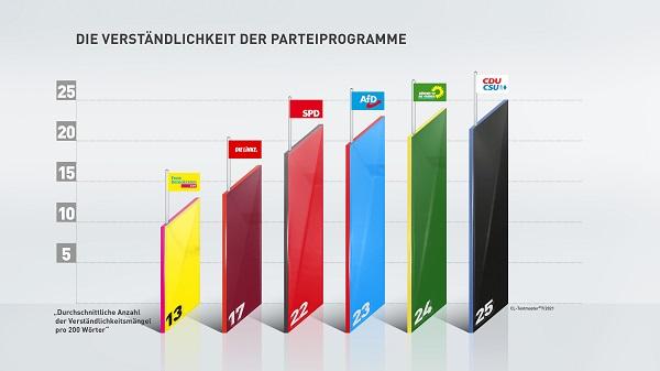 In Sachen Verständlichkeit der Wahlprogramme liegen FDP und Linke vorne